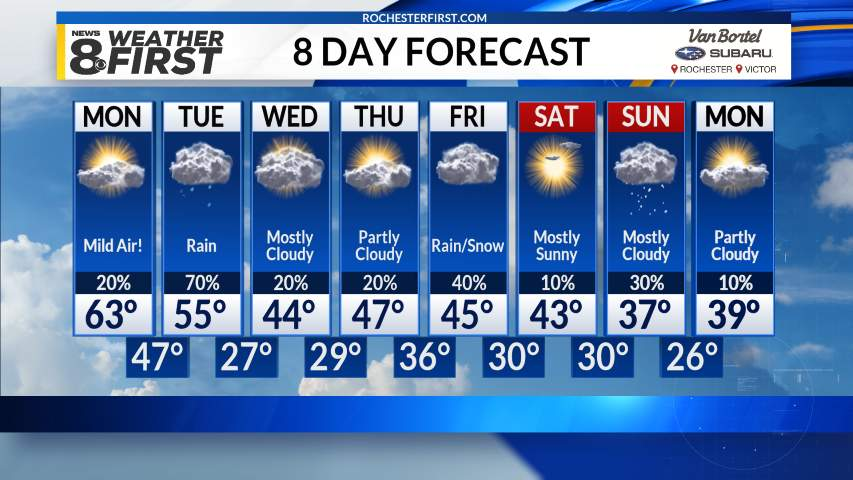 8-Day Forecast